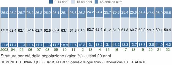 Grafico struttura della popolazione Comune di Ruviano (CE)