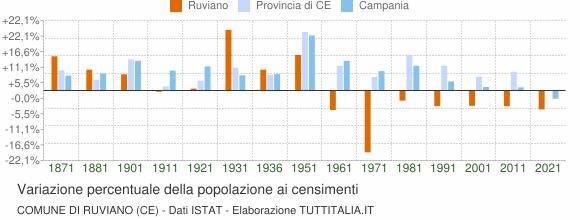 Grafico variazione percentuale della popolazione Comune di Ruviano (CE)