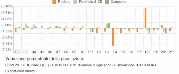 Variazione percentuale della popolazione Comune di Ruviano (CE)