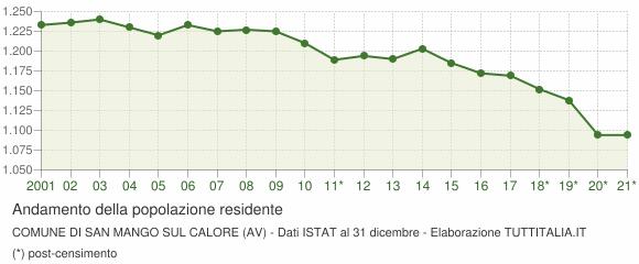 Andamento popolazione Comune di San Mango sul Calore (AV)