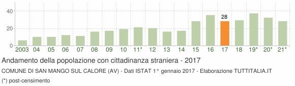 Grafico andamento popolazione stranieri Comune di San Mango sul Calore (AV)