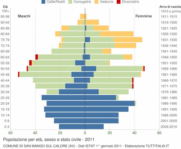 Grafico Popolazione per età, sesso e stato civile Comune di San Mango sul Calore (AV)