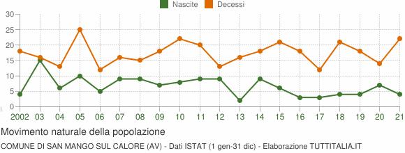 Grafico movimento naturale della popolazione Comune di San Mango sul Calore (AV)