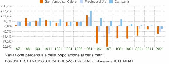 Grafico variazione percentuale della popolazione Comune di San Mango sul Calore (AV)