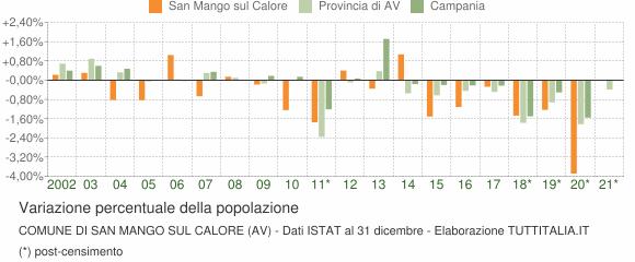 Variazione percentuale della popolazione Comune di San Mango sul Calore (AV)