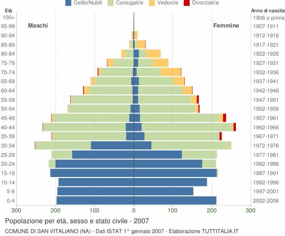 Grafico Popolazione per età, sesso e stato civile Comune di San Vitaliano (NA)