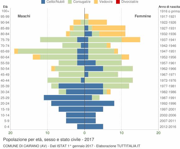 Grafico Popolazione per età, sesso e stato civile Comune di Cairano (AV)