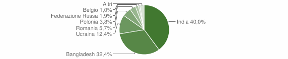 Grafico cittadinanza stranieri - Carbonara di Nola 2019
