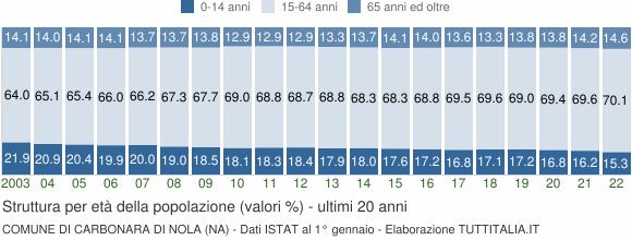 Grafico struttura della popolazione Comune di Carbonara di Nola (NA)