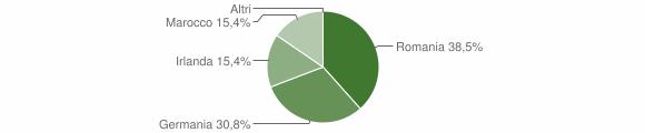 Grafico cittadinanza stranieri - Tortorella 2018
