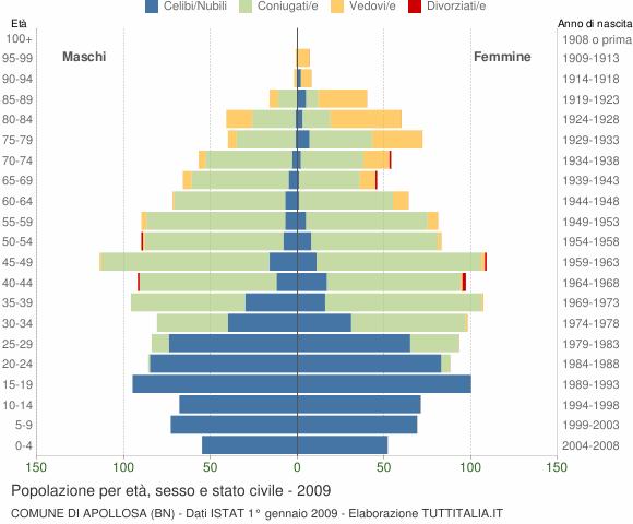 Grafico Popolazione per età, sesso e stato civile Comune di Apollosa (BN)