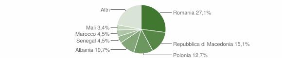 Grafico cittadinanza stranieri - Bellona 2019