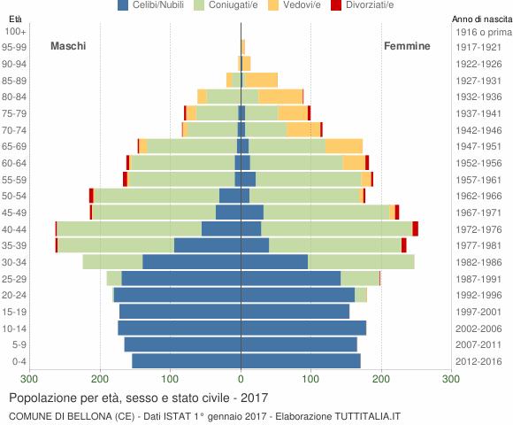 Grafico Popolazione per età, sesso e stato civile Comune di Bellona (CE)