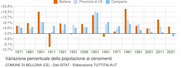 Grafico variazione percentuale della popolazione Comune di Bellona (CE)