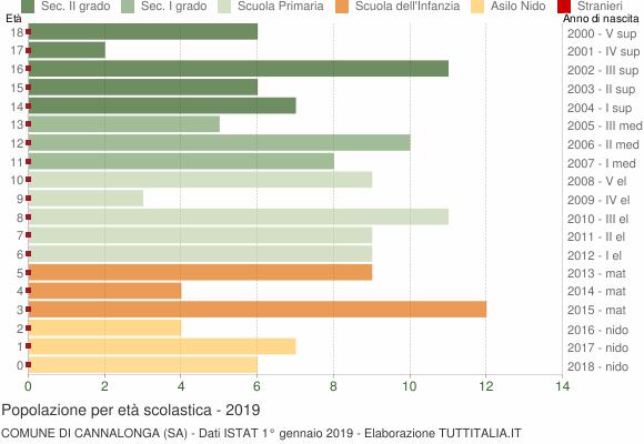 Grafico Popolazione in età scolastica - Cannalonga 2019