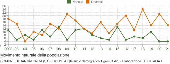 Grafico movimento naturale della popolazione Comune di Cannalonga (SA)