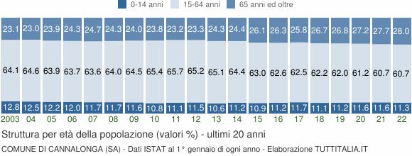 Grafico struttura della popolazione Comune di Cannalonga (SA)