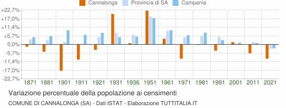Grafico variazione percentuale della popolazione Comune di Cannalonga (SA)