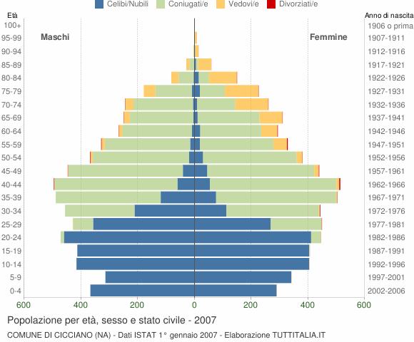 Grafico Popolazione per età, sesso e stato civile Comune di Cicciano (NA)