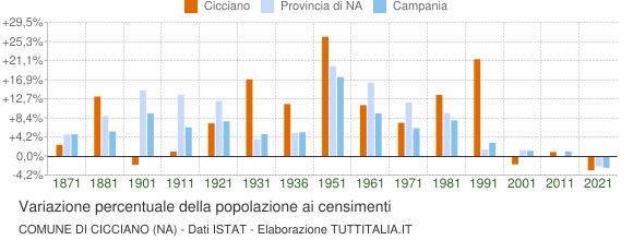 Grafico variazione percentuale della popolazione Comune di Cicciano (NA)