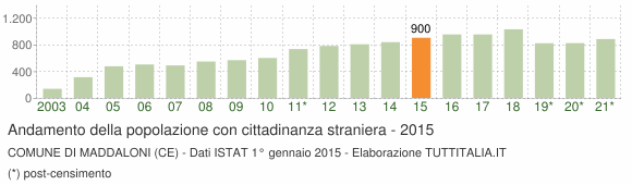 Grafico andamento popolazione stranieri Comune di Maddaloni (CE)