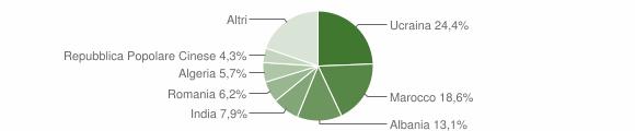 Grafico cittadinanza stranieri - Maddaloni 2018