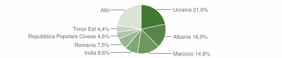 Grafico cittadinanza stranieri - Maddaloni 2019