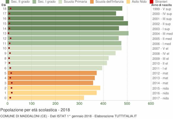 Grafico Popolazione in età scolastica - Maddaloni 2018