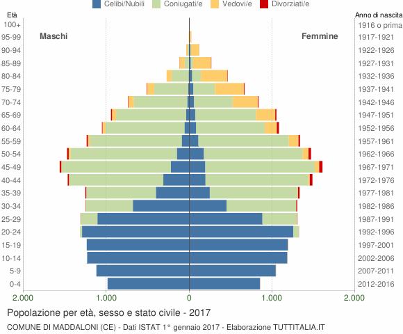 Grafico Popolazione per età, sesso e stato civile Comune di Maddaloni (CE)