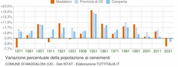 Grafico variazione percentuale della popolazione Comune di Maddaloni (CE)