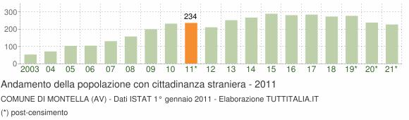 Grafico andamento popolazione stranieri Comune di Montella (AV)