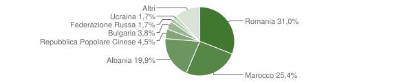 Grafico cittadinanza stranieri - Montella 2015