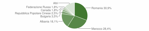 Grafico cittadinanza stranieri - Montella 2017