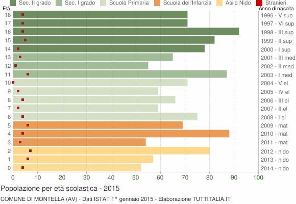 Grafico Popolazione in età scolastica - Montella 2015