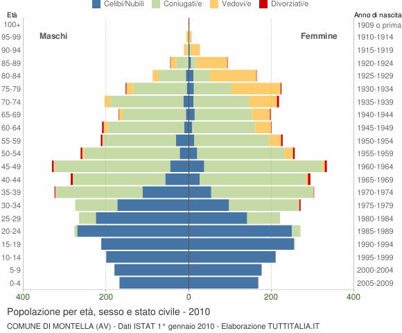 Grafico Popolazione per età, sesso e stato civile Comune di Montella (AV)