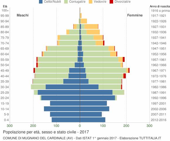 Grafico Popolazione per età, sesso e stato civile Comune di Mugnano del Cardinale (AV)