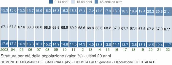 Grafico struttura della popolazione Comune di Mugnano del Cardinale (AV)