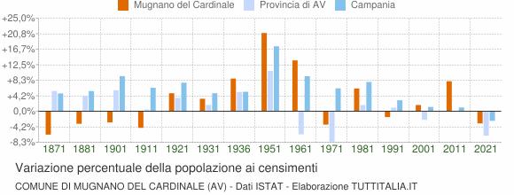 Grafico variazione percentuale della popolazione Comune di Mugnano del Cardinale (AV)