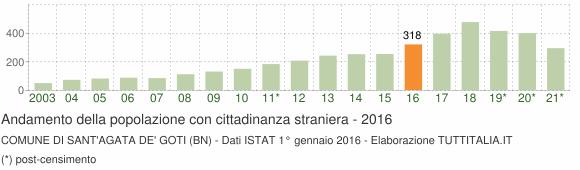 Grafico andamento popolazione stranieri Comune di Sant'Agata de' Goti (BN)