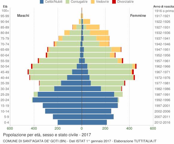 Grafico Popolazione per età, sesso e stato civile Comune di Sant'Agata de' Goti (BN)