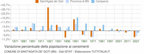 Grafico variazione percentuale della popolazione Comune di Sant'Agata de' Goti (BN)