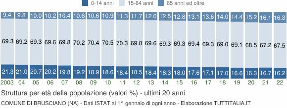 Grafico struttura della popolazione Comune di Brusciano (NA)