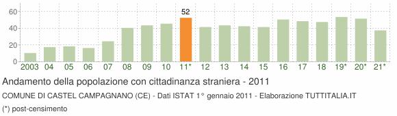 Grafico andamento popolazione stranieri Comune di Castel Campagnano (CE)