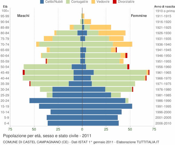 Grafico Popolazione per età, sesso e stato civile Comune di Castel Campagnano (CE)