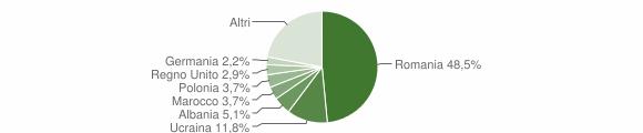 Grafico cittadinanza stranieri - Montemiletto 2018