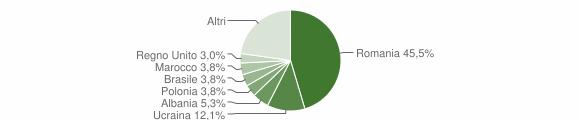 Grafico cittadinanza stranieri - Montemiletto 2019