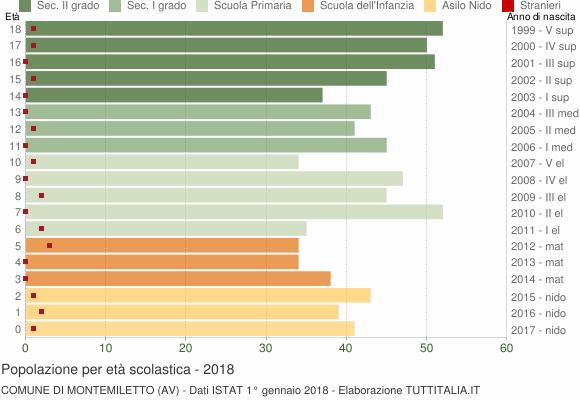 Grafico Popolazione in età scolastica - Montemiletto 2018