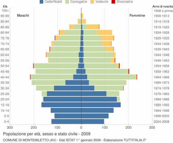 Grafico Popolazione per età, sesso e stato civile Comune di Montemiletto (AV)