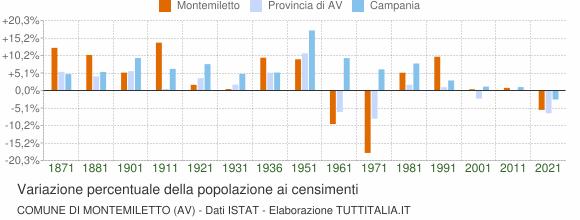 Grafico variazione percentuale della popolazione Comune di Montemiletto (AV)