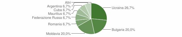 Grafico cittadinanza stranieri - Castello del Matese 2019